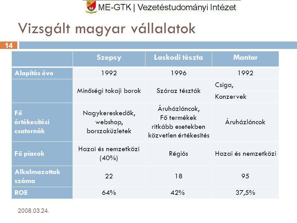 Vizsgált magyar vállalatok