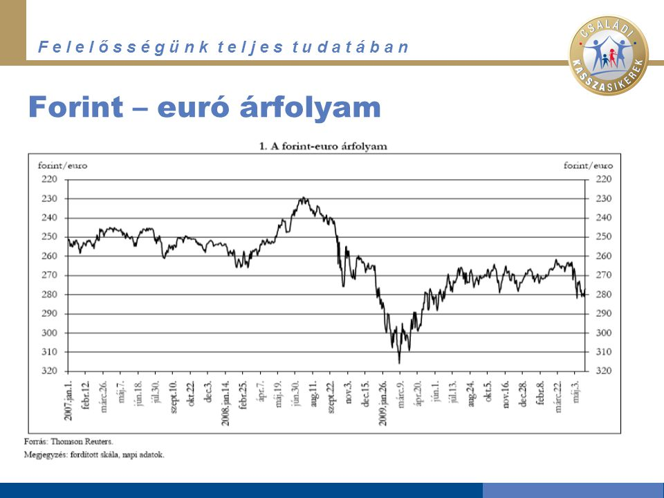 Forint – euró árfolyam