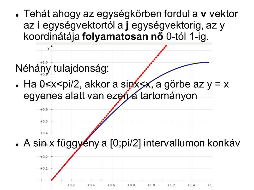 Tehát ahogy az egységkörben fordul a v vektor az i egységvektortól a j egységvektorig, az y koordinátája folyamatosan nő 0-tól 1-ig.