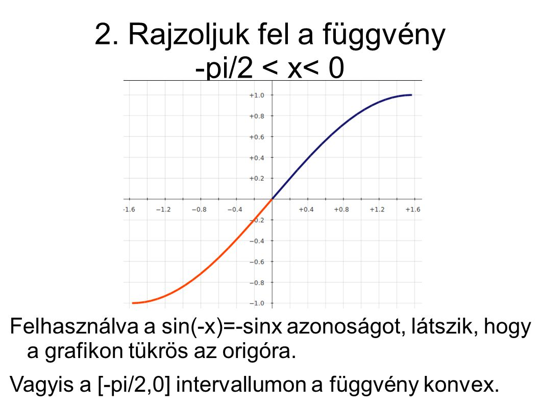 2. Rajzoljuk fel a függvény -pi/2 < x< 0