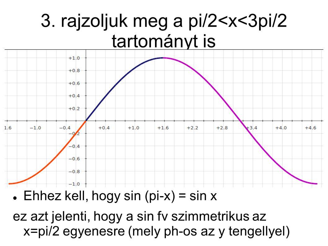 3. rajzoljuk meg a pi/2<x<3pi/2 tartományt is