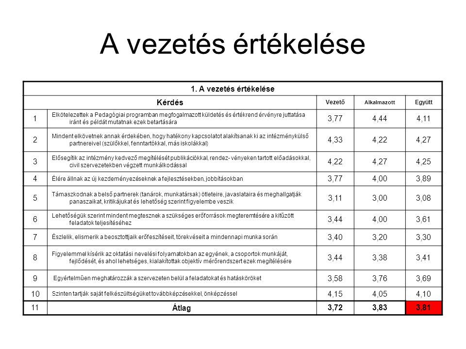 A vezetés értékelése 1. A vezetés értékelése Kérdés 1 3,77 4,44 4,11 2
