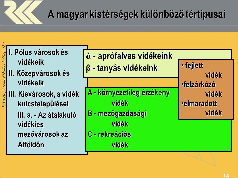 A magyar kistérségek különböző tértípusai