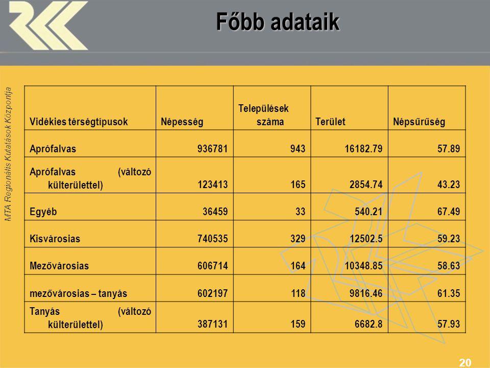 Főbb adataik Vidékies térségtípusok Népesség Települések száma Terület