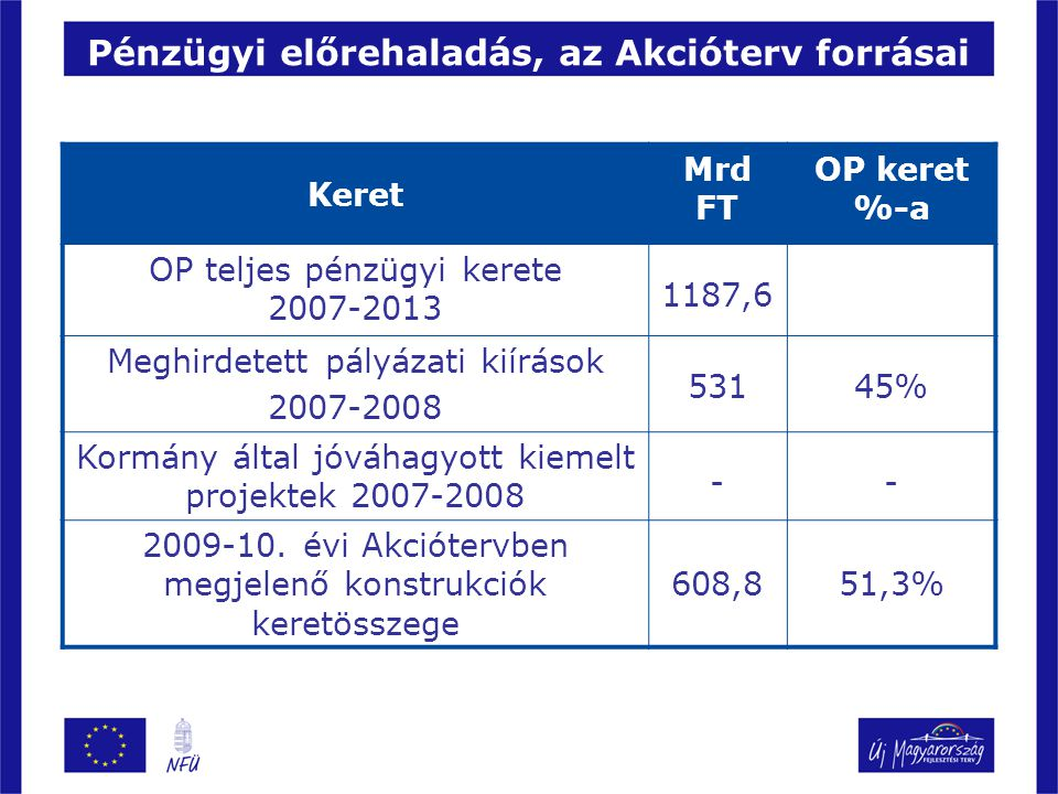 Pénzügyi előrehaladás, az Akcióterv forrásai
