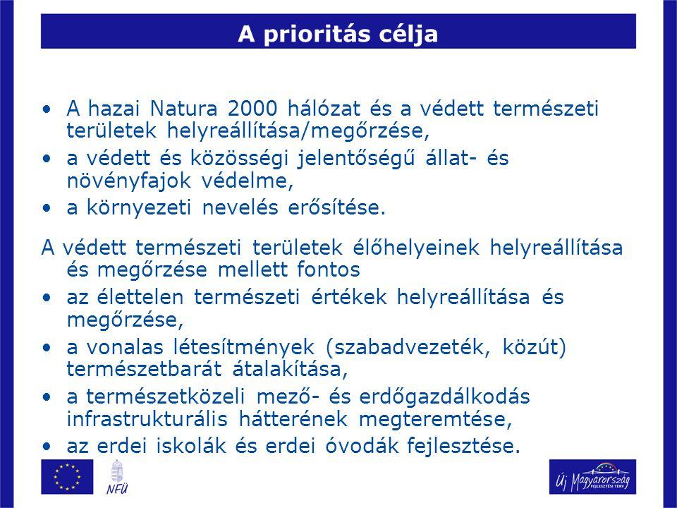 A prioritás célja A hazai Natura 2000 hálózat és a védett természeti területek helyreállítása/megőrzése,