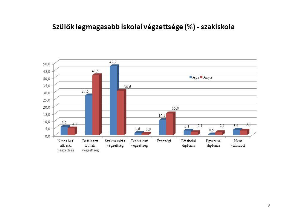 Szülők legmagasabb iskolai végzettsége (%) - szakiskola