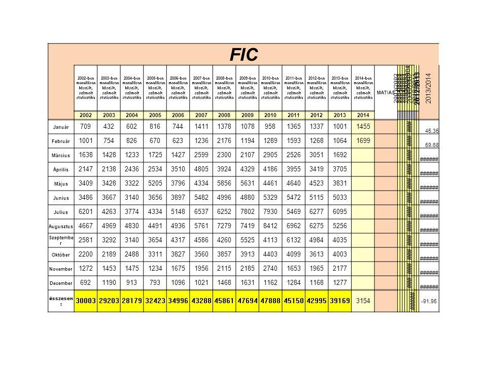 FIC 2002-ben manuálisan készült, számolt statisztika. 2003-ben manuálisan készült, számolt statisztika.