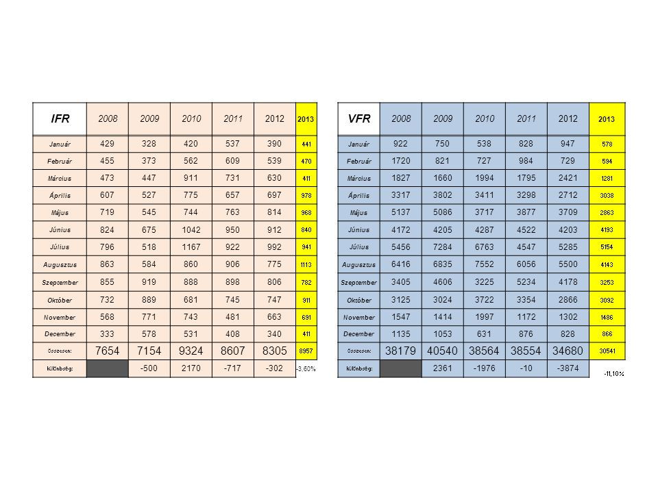 IFR 2008. 2009. 2010. 2011. 2012. 2013. VFR. Január. 429. 328. 420. 537. 390. 441. 922.