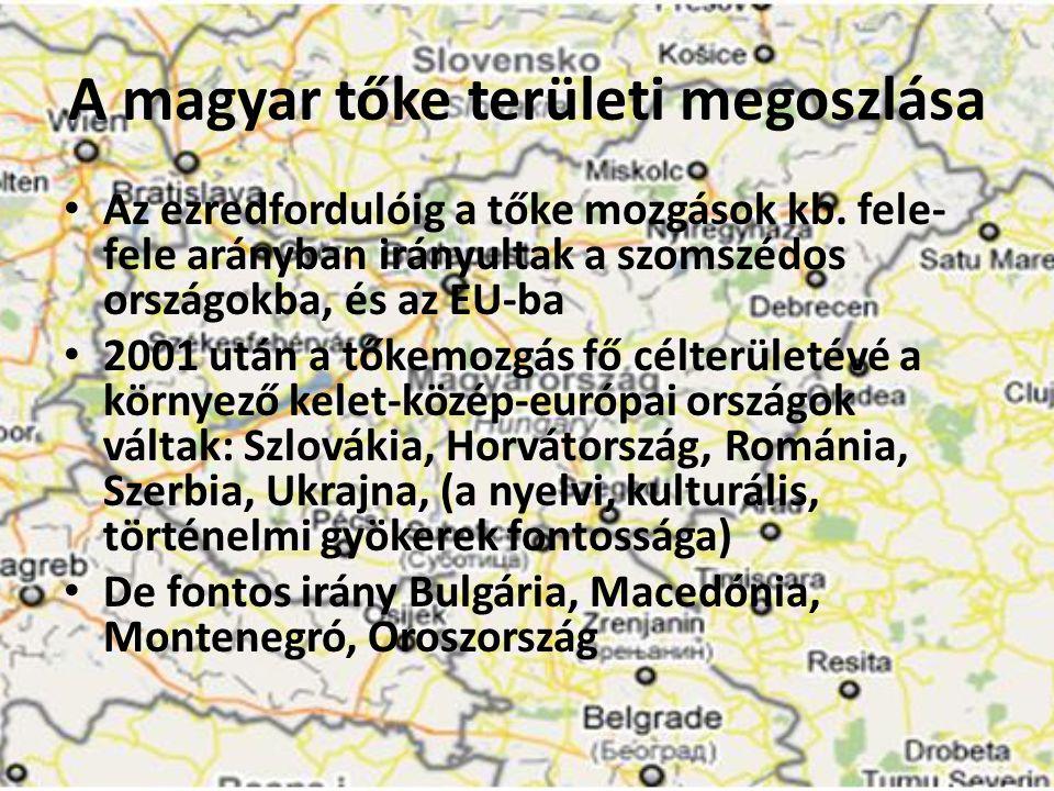 A magyar tőke területi megoszlása