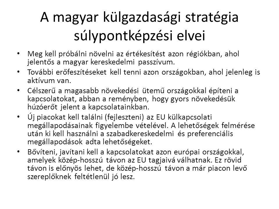 A magyar külgazdasági stratégia súlypontképzési elvei