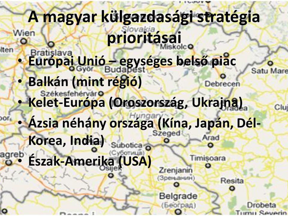 A magyar külgazdasági stratégia prioritásai