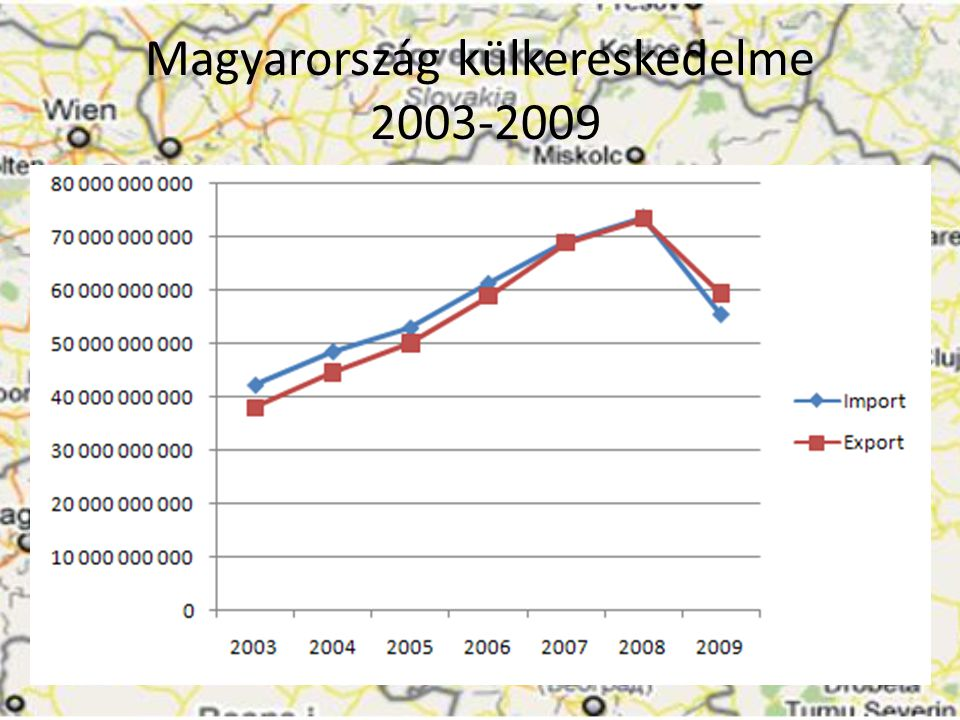Magyarország külkereskedelme 2003-2009