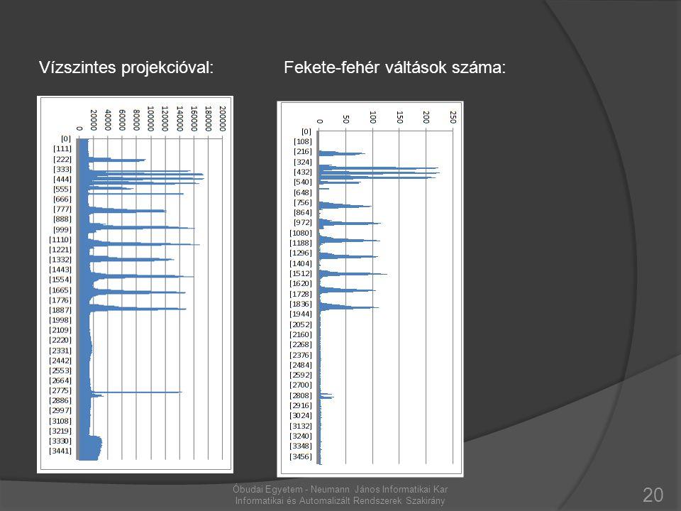 Vízszintes projekcióval: Fekete-fehér váltások száma: