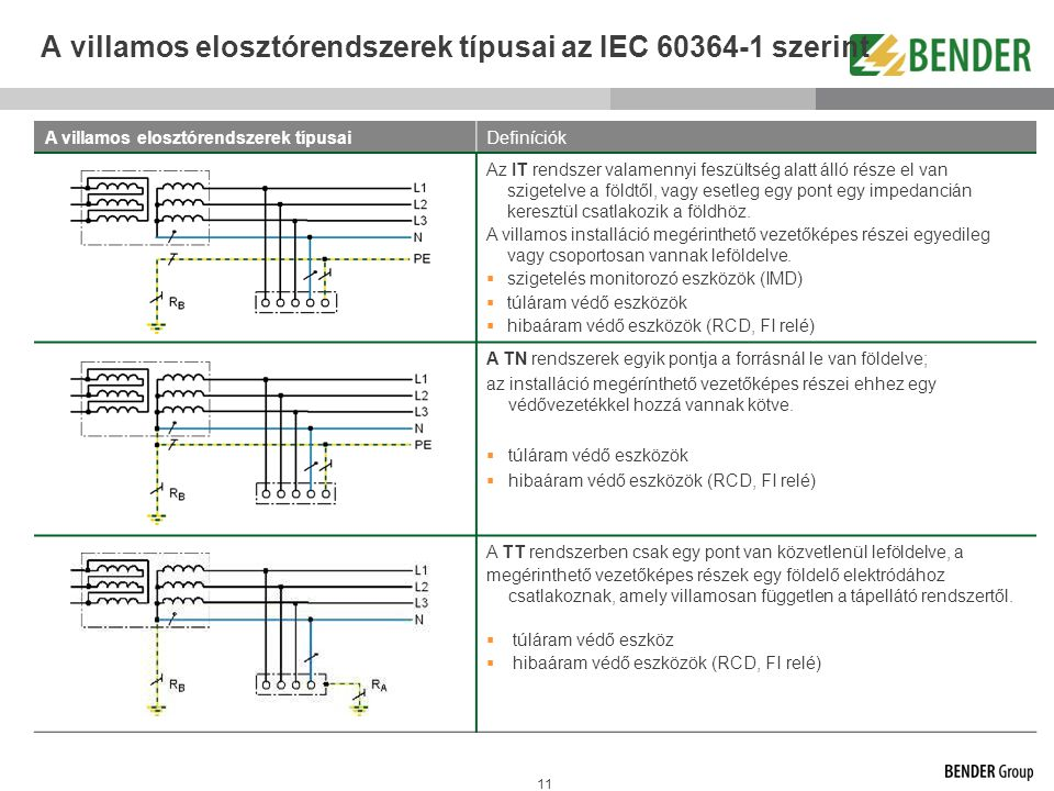 A villamos elosztórendszerek típusai az IEC 60364-1 szerint