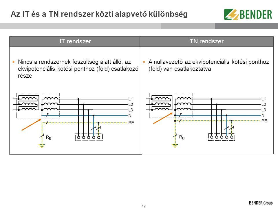 Az IT és a TN rendszer közti alapvető különbség