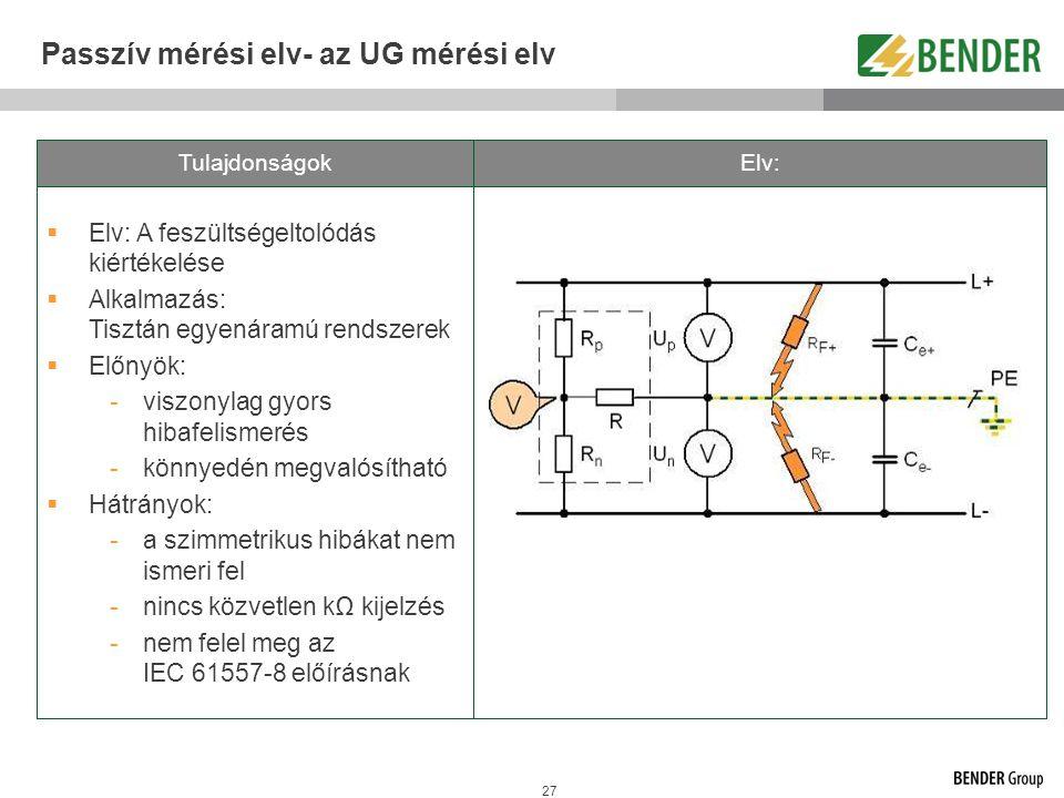 Passzív mérési elv- az UG mérési elv