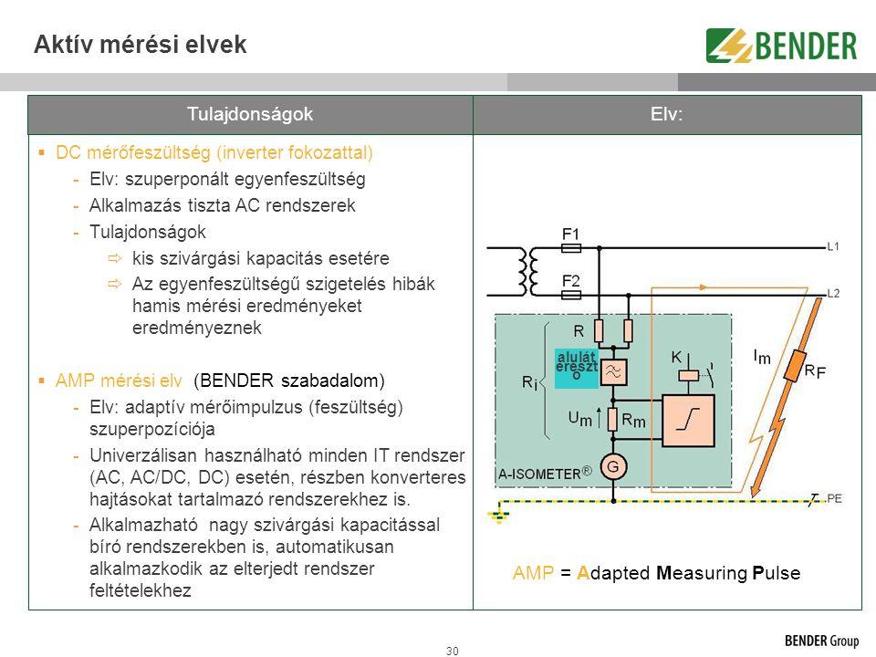 Aktív mérési elvek Tulajdonságok Elv: AMP = Adapted Measuring Pulse