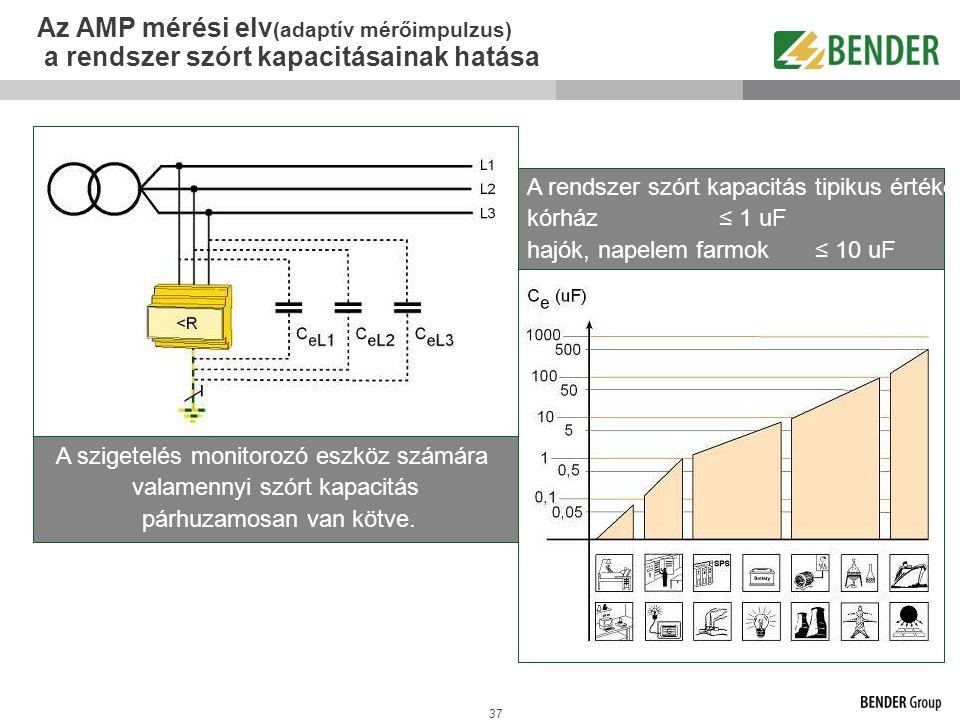 Az AMP mérési elv(adaptív mérőimpulzus) a rendszer szórt kapacitásainak hatása