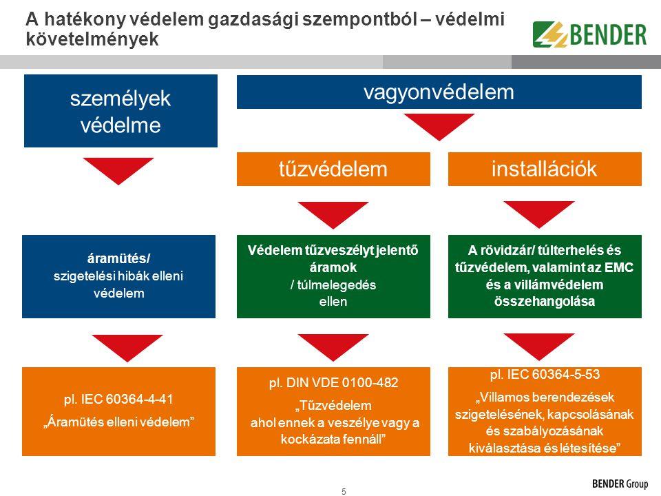 A hatékony védelem gazdasági szempontból – védelmi követelmények