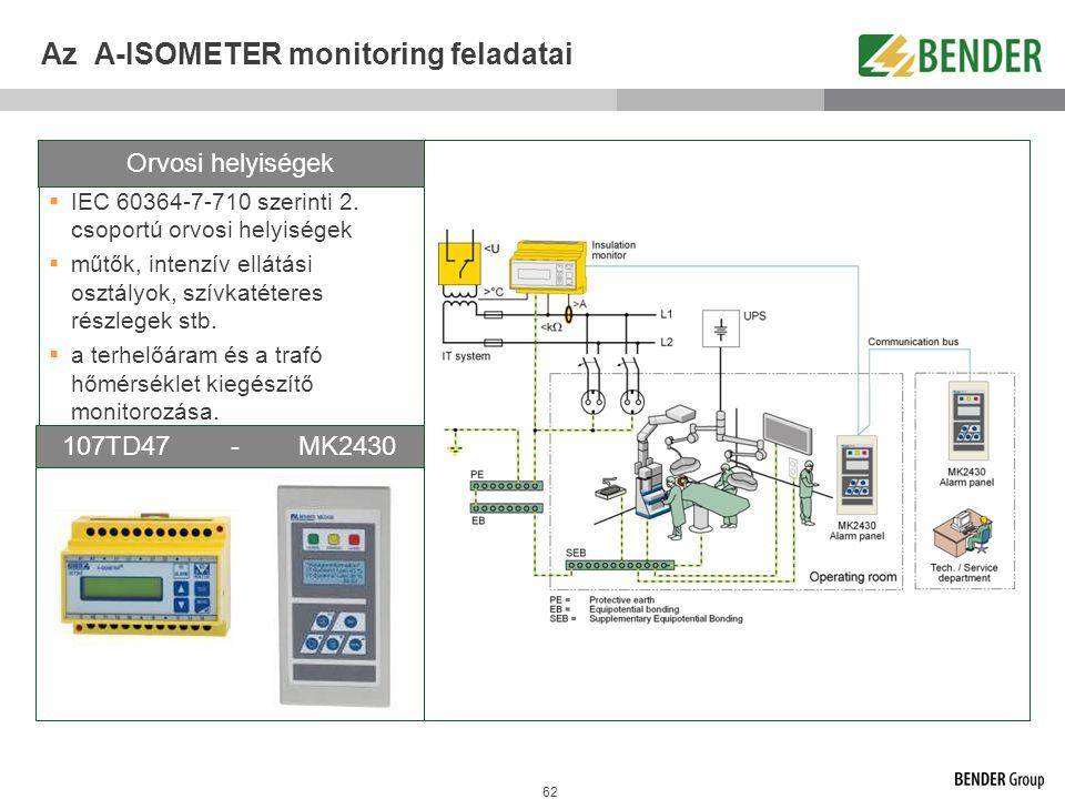Az A-ISOMETER monitoring feladatai