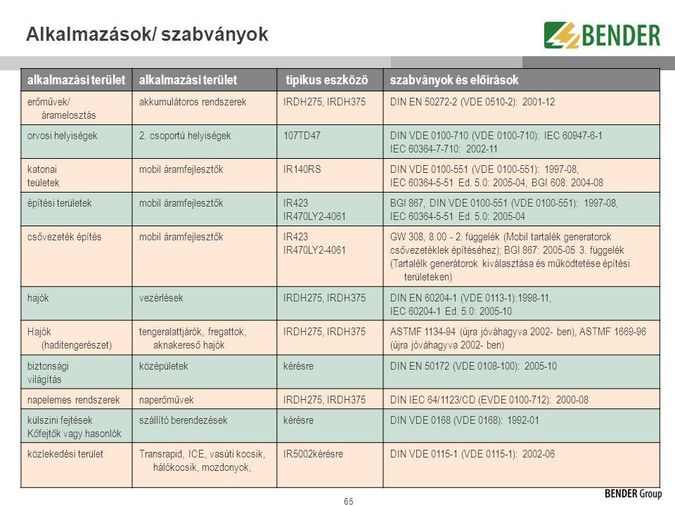 Alkalmazások/ szabványok