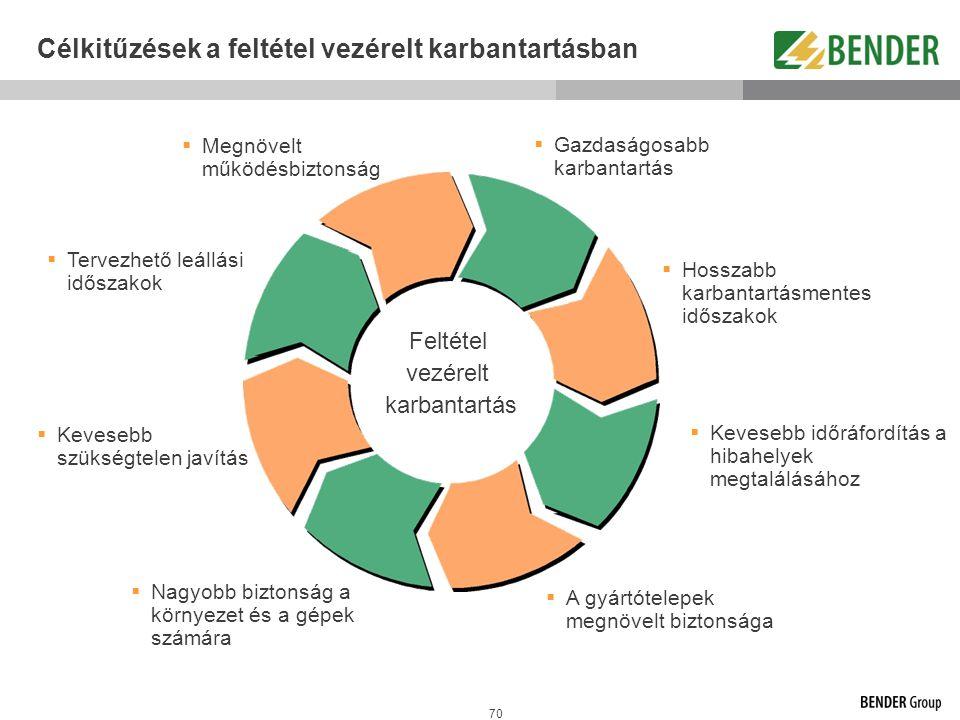 Célkitűzések a feltétel vezérelt karbantartásban