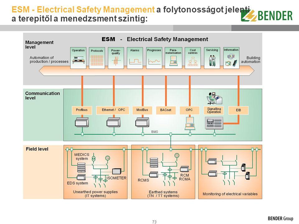 ESM - Electrical Safety Management a folytonosságot jelenti a terepitől a menedzsment szintig: