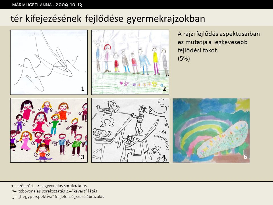 tér kifejezésének fejlődése gyermekrajzokban