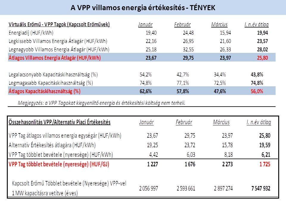 A VPP villamos energia értékesítés - TÉNYEK
