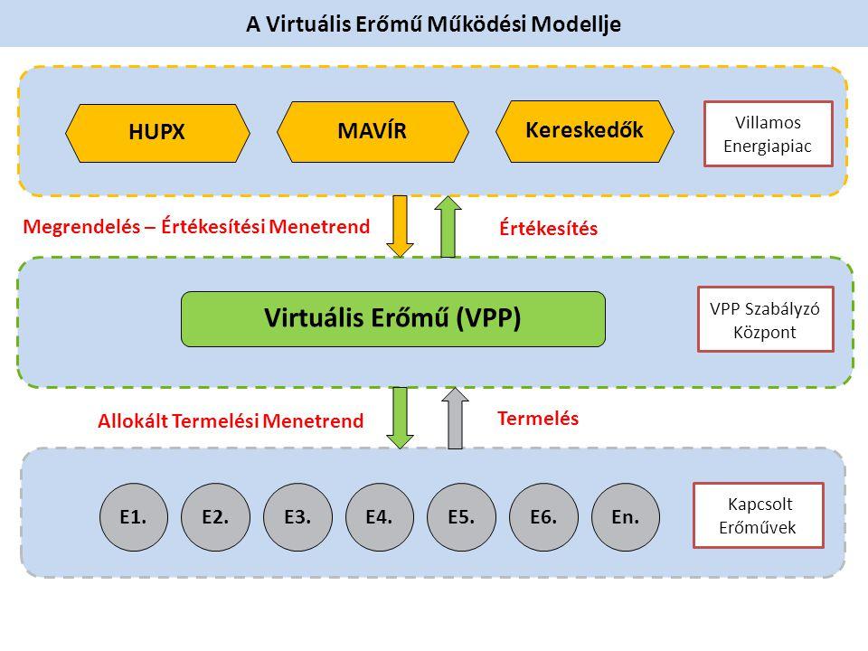 A Virtuális Erőmű Működési Modellje