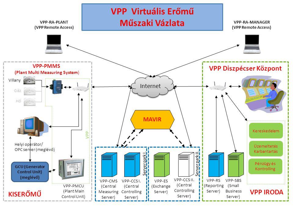 VPP Virtuális Erőmű Műszaki Vázlata