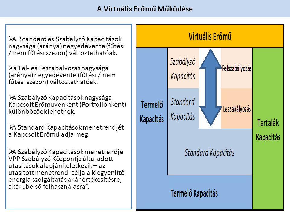 A Virtuális Erőmű Működése