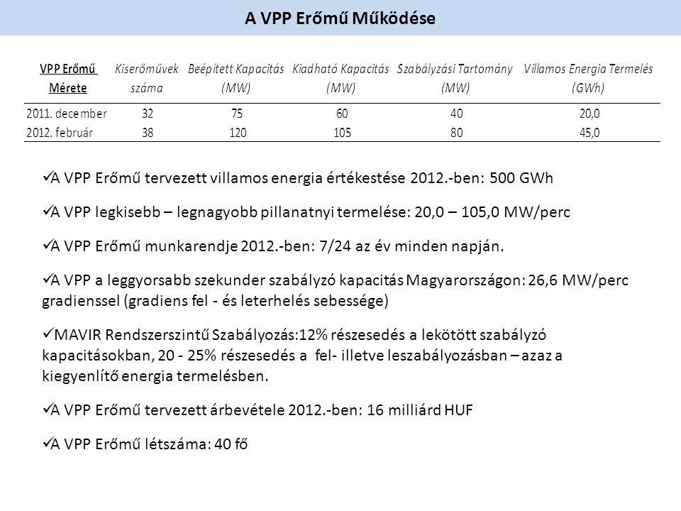 A VPP Erőmű Működése A VPP Erőmű tervezett villamos energia értékestése 2012.-ben: 500 GWh.
