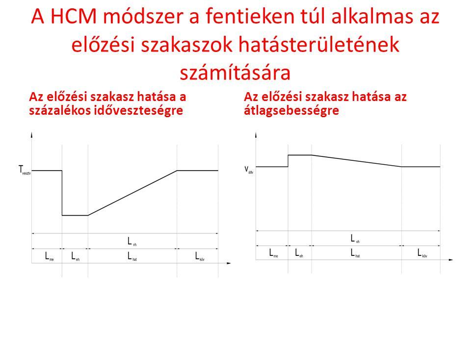 A HCM módszer a fentieken túl alkalmas az előzési szakaszok hatásterületének számítására