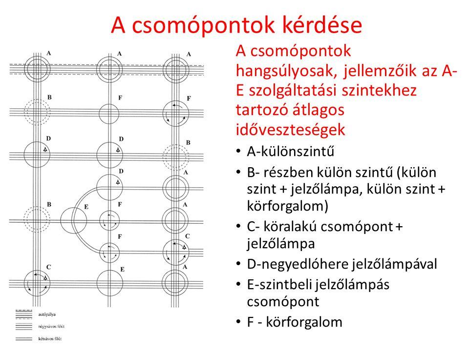 A csomópontok kérdése A csomópontok hangsúlyosak, jellemzőik az A-E szolgáltatási szintekhez tartozó átlagos időveszteségek.