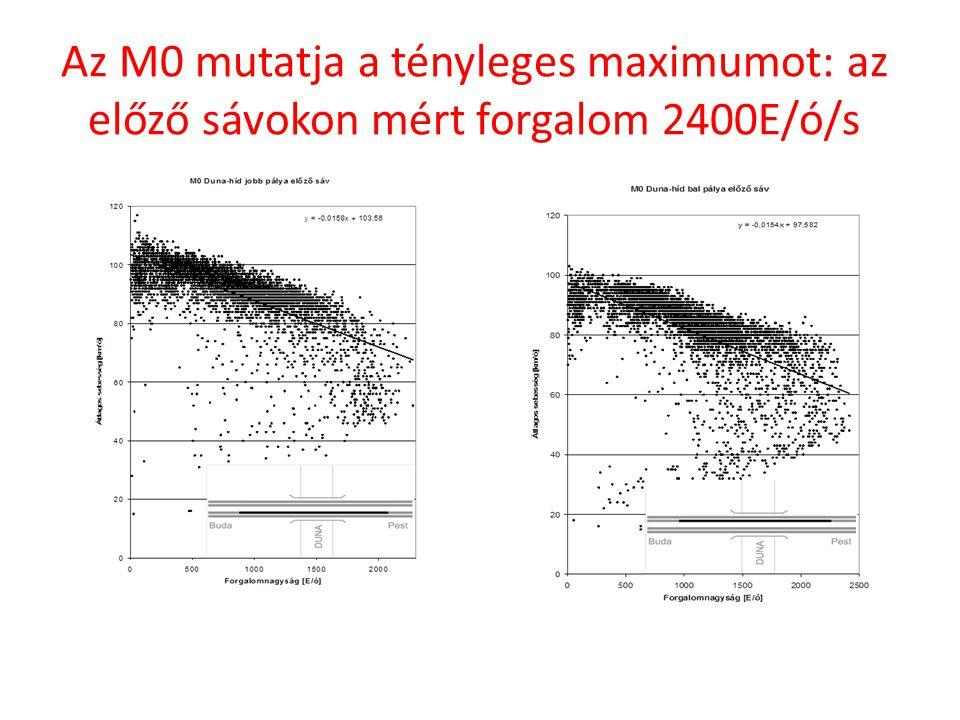 Az M0 mutatja a tényleges maximumot: az előző sávokon mért forgalom 2400E/ó/s