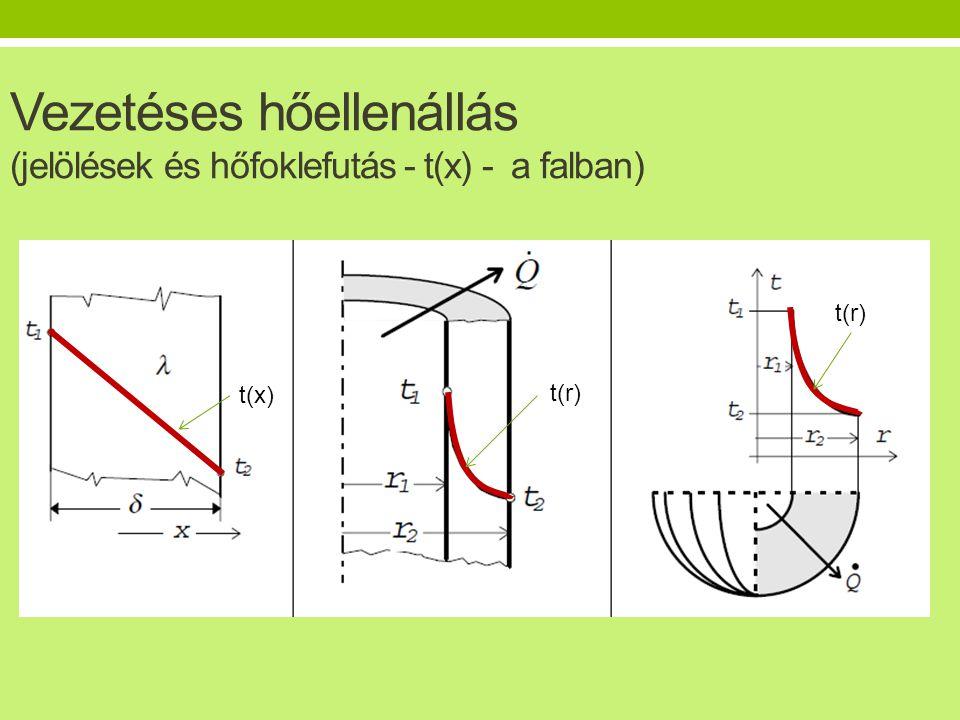 Vezetéses hőellenállás (jelölések és hőfoklefutás - t(x) - a falban)