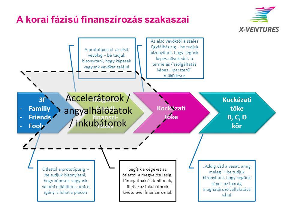 A korai fázisú finanszírozás szakaszai