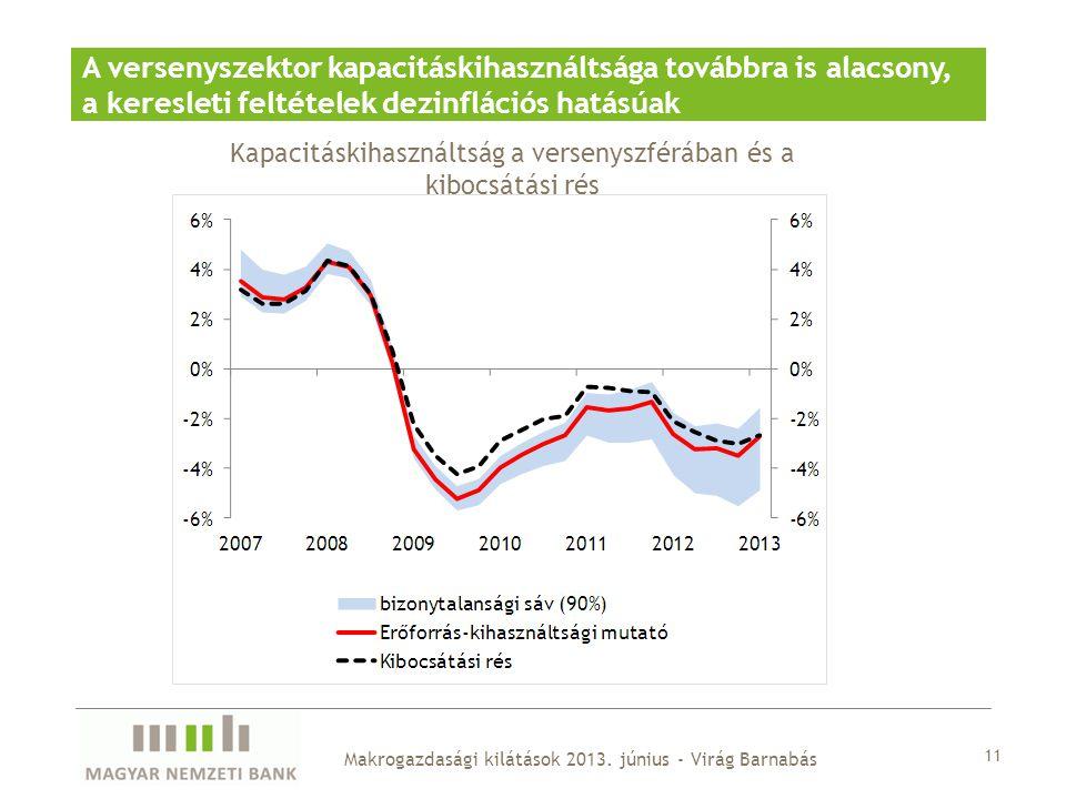Kapacitáskihasználtság a versenyszférában és a kibocsátási rés