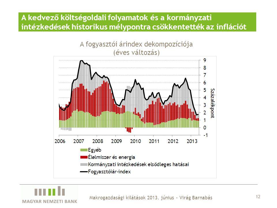 A fogyasztói árindex dekompozíciója (éves változás)