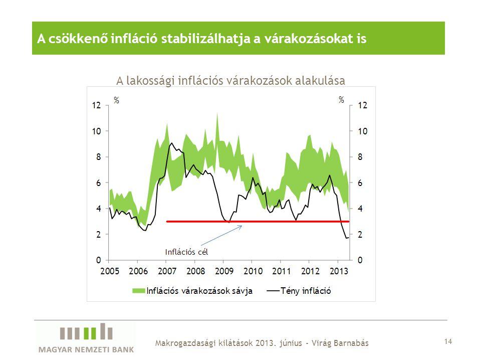 A csökkenő infláció stabilizálhatja a várakozásokat is