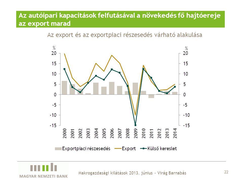 Az autóipari kapacitások felfutásával a növekedés fő hajtóereje az export marad