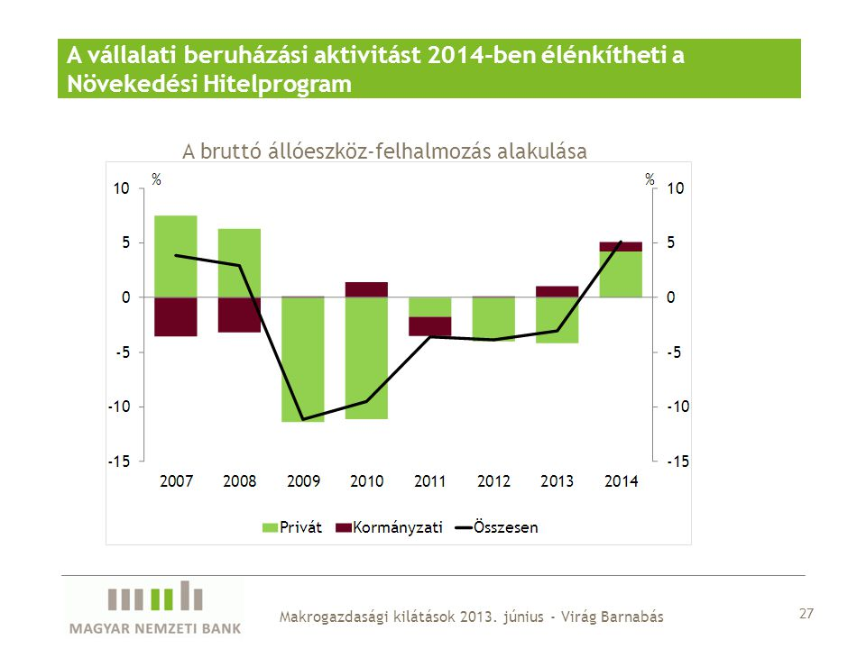 A vállalati beruházási aktivitást 2014-ben élénkítheti a Növekedési Hitelprogram