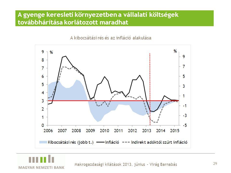 A kibocsátási rés és az infláció alakulása