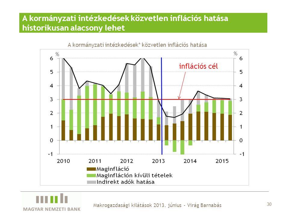 A kormányzati intézkedések* közvetlen inflációs hatása