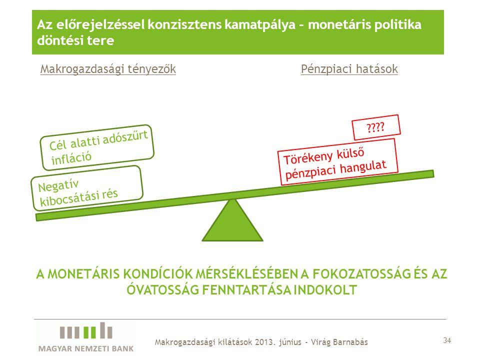 Az előrejelzéssel konzisztens kamatpálya - monetáris politika döntési tere
