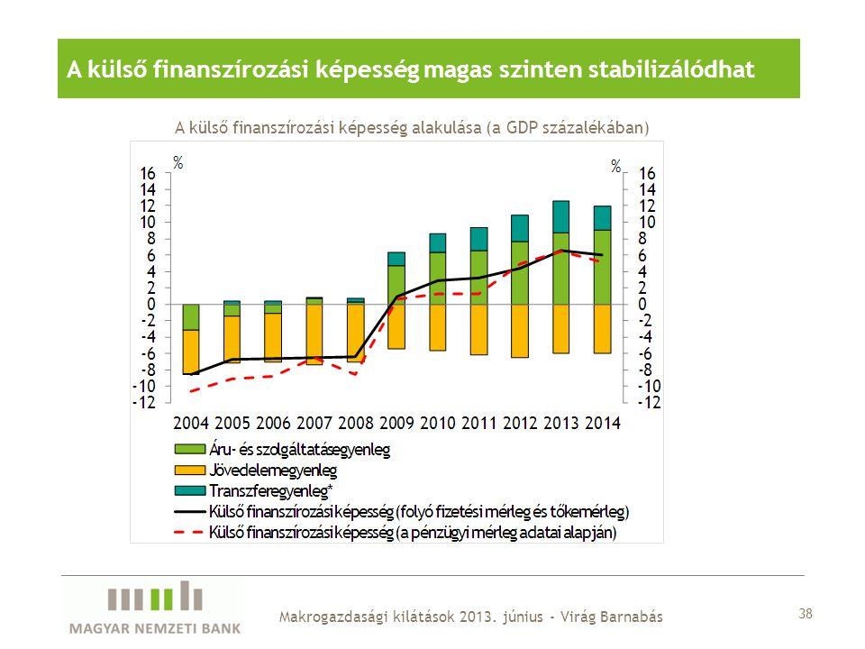 A külső finanszírozási képesség magas szinten stabilizálódhat
