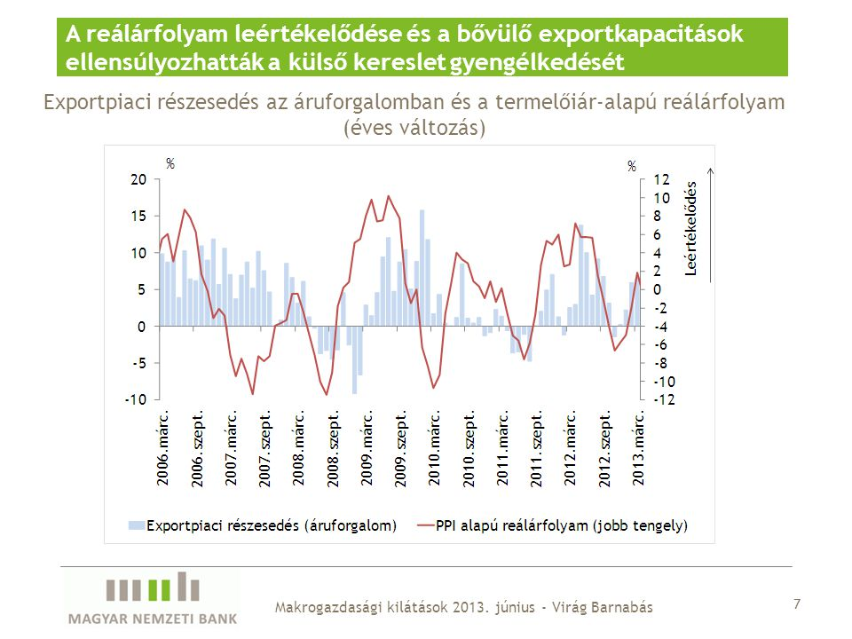 A reálárfolyam leértékelődése és a bővülő exportkapacitások ellensúlyozhatták a külső kereslet gyengélkedését