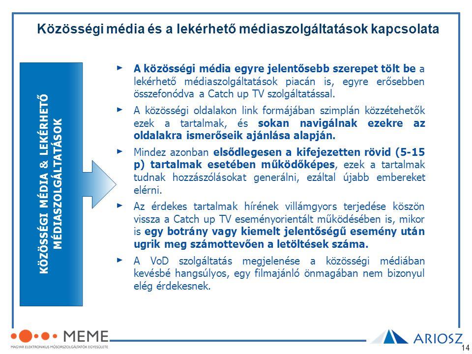 Közösségi média és a lekérhető médiaszolgáltatások kapcsolata